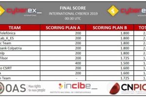 Innotec Team queda tercero en CyberEx 2019