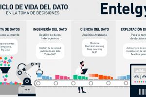 Si no puedes medirlo, no puedes gestionarlo: Data & Analytics