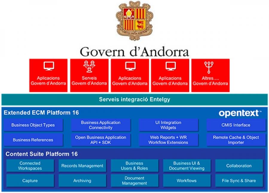El área EBS de Entelgy implementará SAP xECM by OpenText