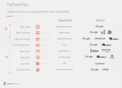 Entelgy Digital - Partnerships
